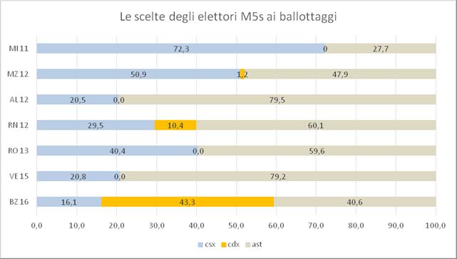 come hanno votato ai ballottaggi in precedenza